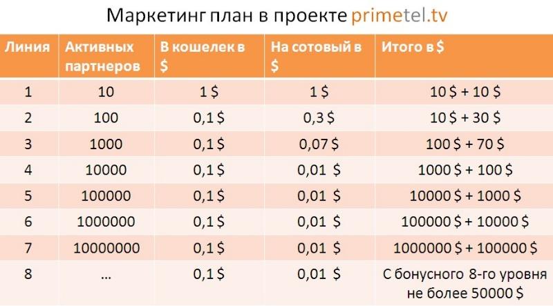 Маркетинг-план портала PrimelTel.tv